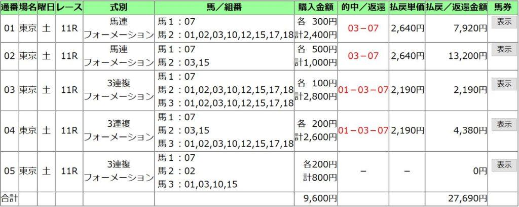 青葉賞2020