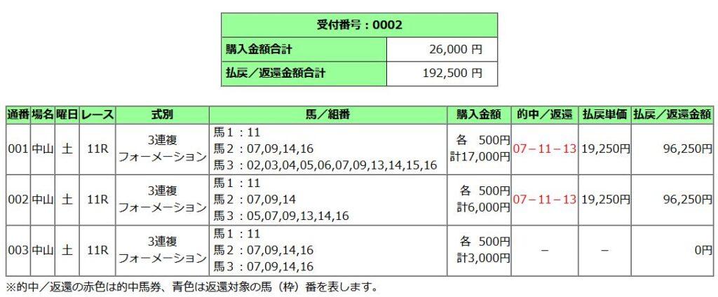 中山牝馬ステークス2021